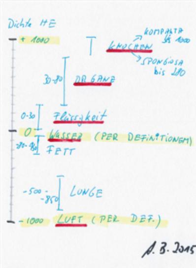 Dichtewerte des Körpers im CT